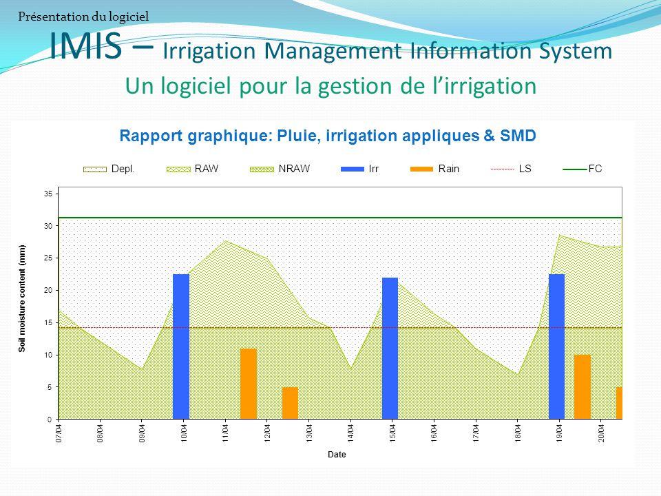 Rapport graphique: Pluie, irrigation appliques & SMD IMIS – Irrigation Management Information System Un logiciel pour la gestion de l'irrigation Prése