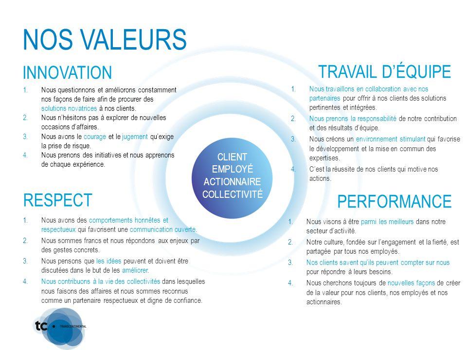 NOS VALEURS CLIENT EMPLOYÉ ACTIONNAIRE COLLECTIVITÉ INNOVATION RESPECT TRAVAIL D'ÉQUIPE PERFORMANCE 1.Nous questionnons et améliorons constamment nos façons de faire afin de procurer des solutions novatrices à nos clients.