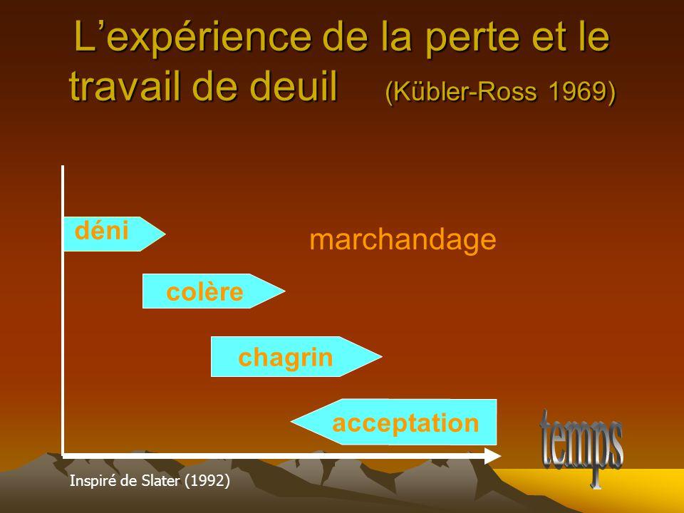 L'expérience de la perte et le travail de deuil (Kübler-Ross 1969) colère chagrin acceptation déni Inspiré de Slater (1992) marchandage
