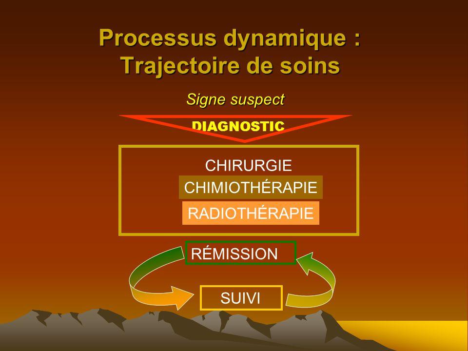 Processus dynamique : Trajectoire de soins Signe suspect DIAGNOSTIC CHIRURGIE CHIMIOTHÉRAPIE RADIOTHÉRAPIE SUIVI RÉMISSION