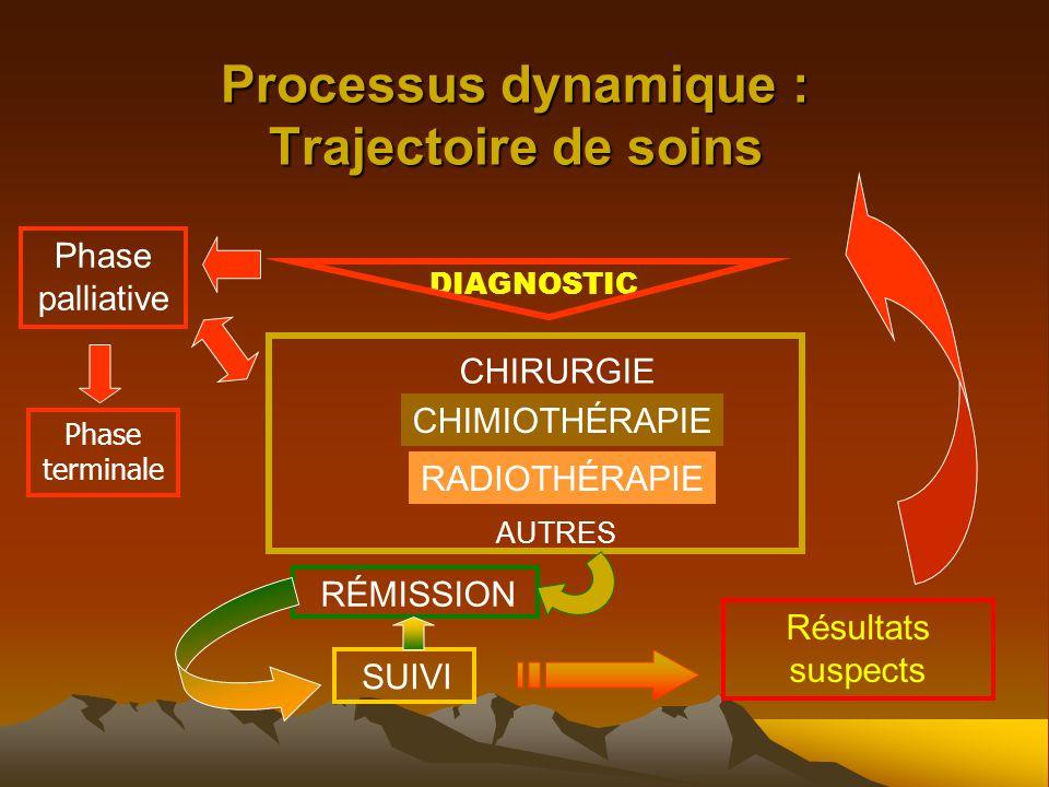Processus dynamique : Trajectoire de soins DIAGNOSTIC CHIRURGIE CHIMIOTHÉRAPIE RADIOTHÉRAPIE AUTRES SUIVI RÉMISSION Résultats suspects Phase palliative Phase terminale