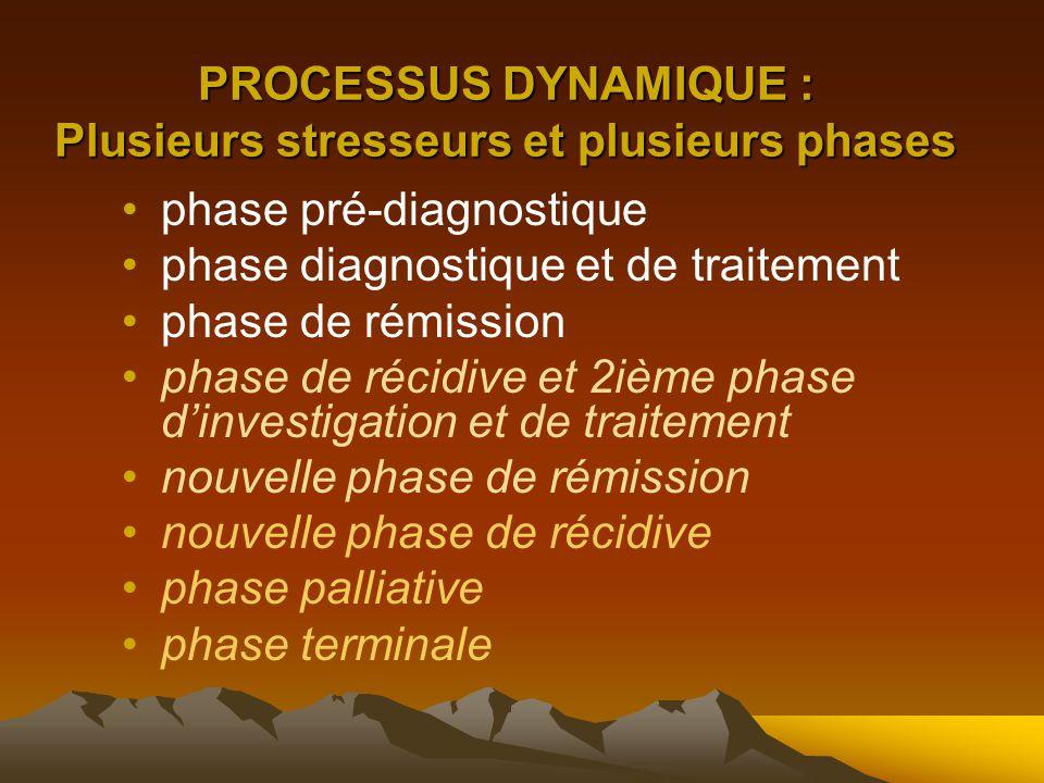 PROCESSUS DYNAMIQUE : Plusieurs stresseurs et plusieurs phases phase pré-diagnostique phase diagnostique et de traitement phase de rémission phase de récidive et 2ième phase d'investigation et de traitement nouvelle phase de rémission nouvelle phase de récidive phase palliative phase terminale