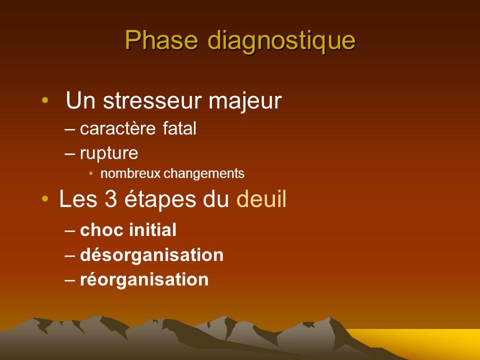 Phase diagnostique Un stresseur majeur –caractère fatal –rupture nombreux changements Les 3 étapes du deuil –choc initial –désorganisation –réorganisation