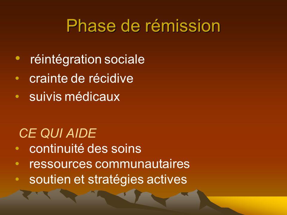 Phase de rémission réintégration sociale crainte de récidive suivis médicaux CE QUI AIDE continuité des soins ressources communautaires soutien et stratégies actives
