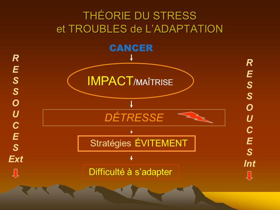 THÉORIE DU STRESS et TROUBLES de L'ADAPTATION CANCER IMPACT / MAÎTRISE Stratégies ÉVITEMENT DÉTRESSE Difficulté à s'adapter R E S O U C E S Ext R E S O U C E S Int