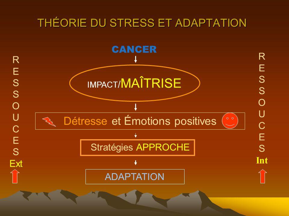 THÉORIE DU STRESS ET ADAPTATION CANCER IMPACT / MAÎTRISE Stratégies APPROCHE Détresse et Émotions positives ADAPTATION R E S O U C E S Ext R E S O U C E S Int