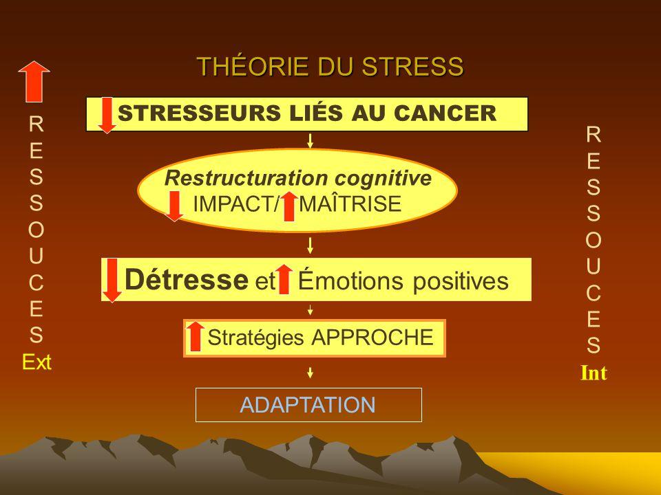 THÉORIE DU STRESS STRESSEURS LIÉS AU CANCER Restructuration cognitive IMPACT/ MAÎTRISE Stratégies APPROCHE Détresse et Émotions positives ADAPTATION R E S O U C E S Ext R E S O U C E S Int