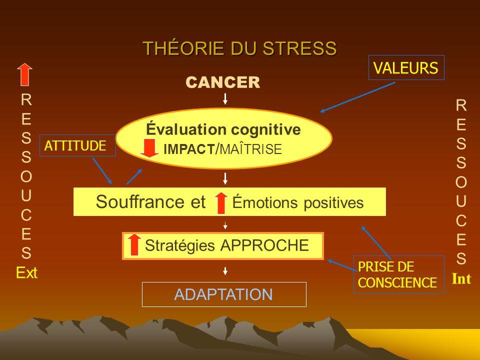 THÉORIE DU STRESS CANCER Évaluation cognitive IMPACT / MAÎTRISE Stratégies APPROCHE Souffrance et Émotions positives ADAPTATION R E S O U C E S Ext R E S O U C E S Int VALEURS ATTITUDE PRISE DE CONSCIENCE