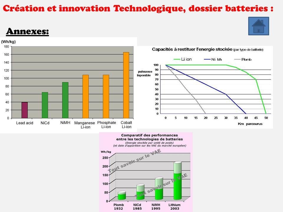 Création et innovation Technologique, dossier batteries : Annexes: