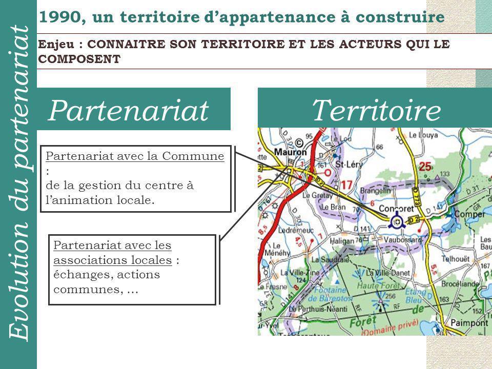 TerritoirePartenariat 1990, un territoire d'appartenance à construire Partenariat avec la Commune : de la gestion du centre à l'animation locale. Part