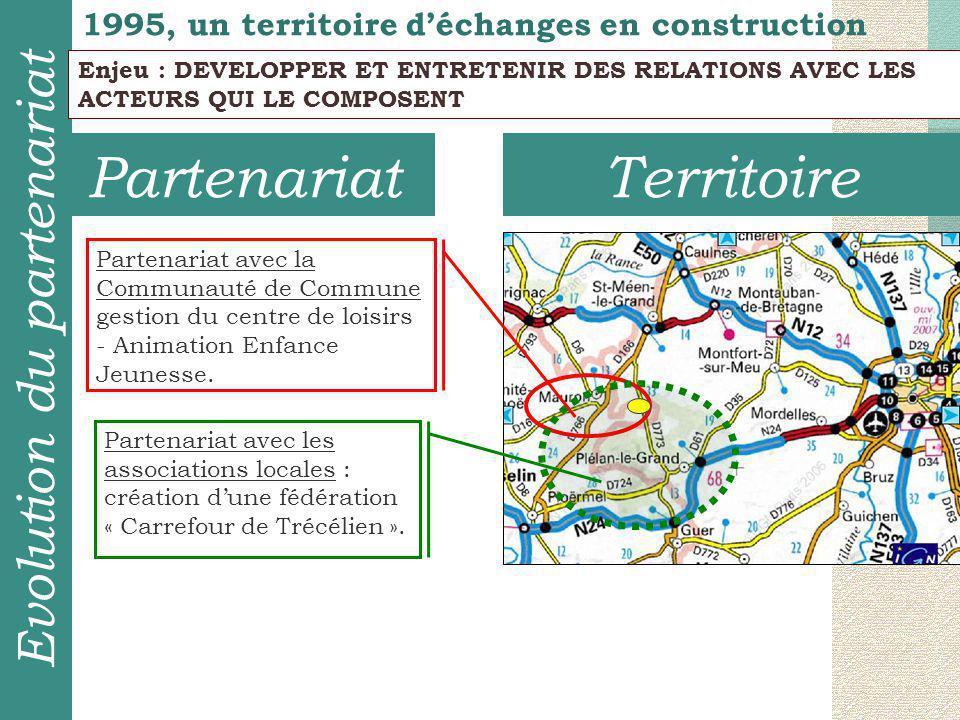 TerritoirePartenariat 1995, un territoire d'échanges en construction Evolution du partenariat Enjeu : DEVELOPPER ET ENTRETENIR DES RELATIONS AVEC LES