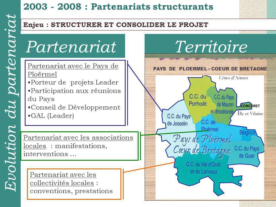 TerritoirePartenariat 2003 - 2008 : Partenariats structurants Evolution du partenariat Enjeu : STRUCTURER ET CONSOLIDER LE PROJET PAYS DE PLOERMEL - COEUR DE BRETAGNE Partenariat avec le Pays de Ploërmel Porteur de projets Leader Participation aux réunions du Pays Conseil de Développement GAL (Leader) Partenariat avec les collectivités locales : conventions, prestations Partenariat avec les associations locales : manifestations, interventions …