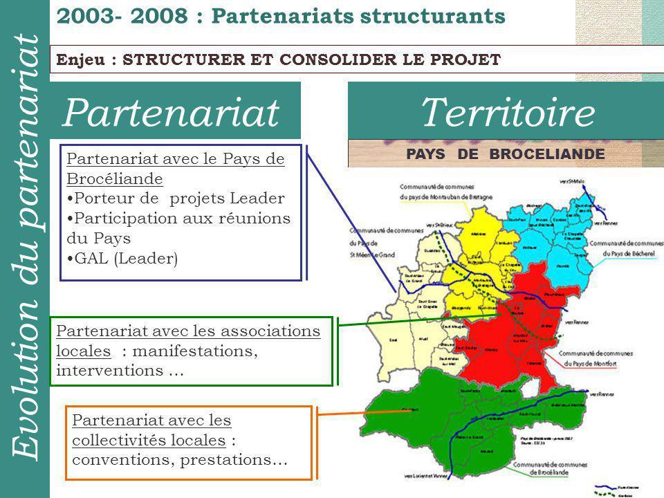 TerritoirePartenariat 2003- 2008 : Partenariats structurants Evolution du partenariat Enjeu : STRUCTURER ET CONSOLIDER LE PROJET PAYS DE BROCELIANDE P