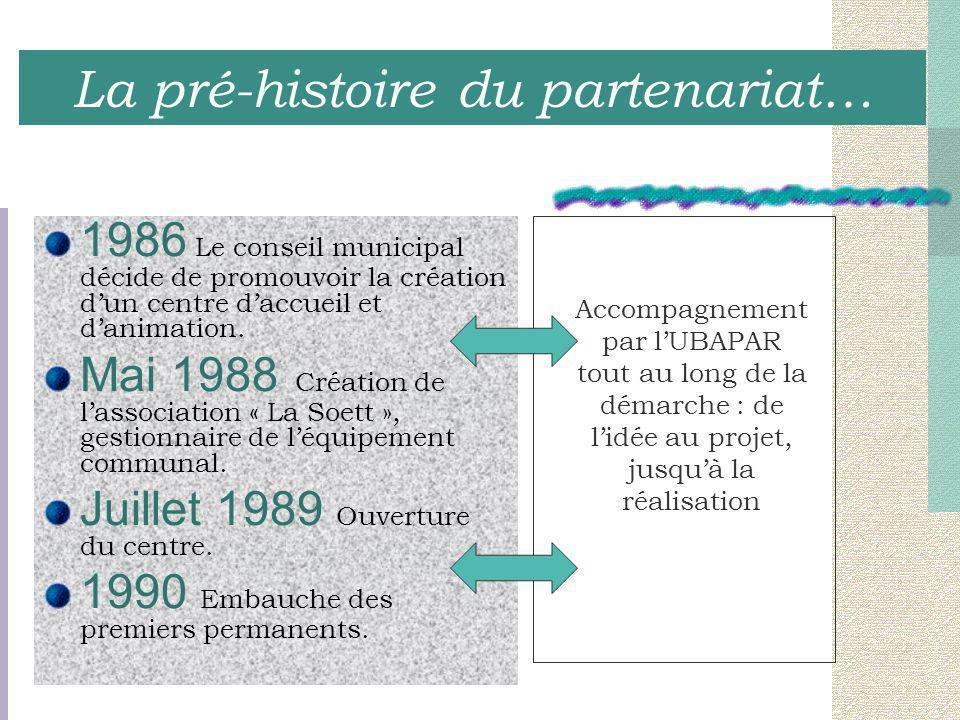 TerritoirePartenariat 1990, un territoire d'appartenance à construire Partenariat avec la Commune : de la gestion du centre à l'animation locale.