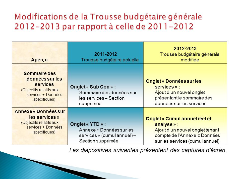 Les diapositives suivantes présentent des captures d'écran. Aperçu 2011-2012 Trousse budgétaire actuelle 2012-2013 Trousse budgétaire générale modifié