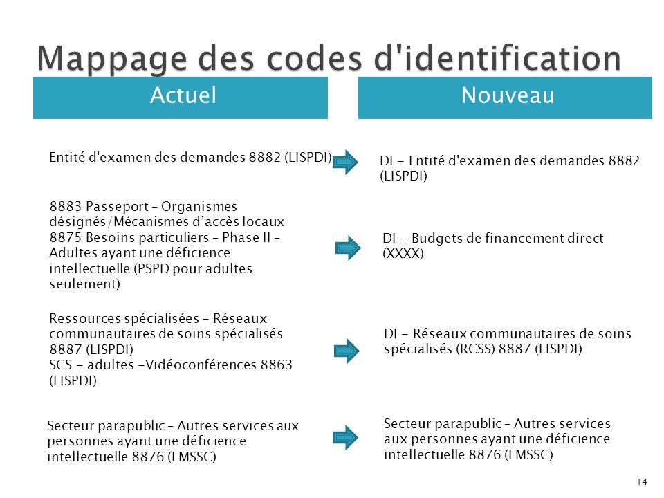 ActuelNouveau Entité d'examen des demandes 8882 (LISPDI) DI - Entité d'examen des demandes 8882 (LISPDI) Ressources spécialisées - Réseaux communautai