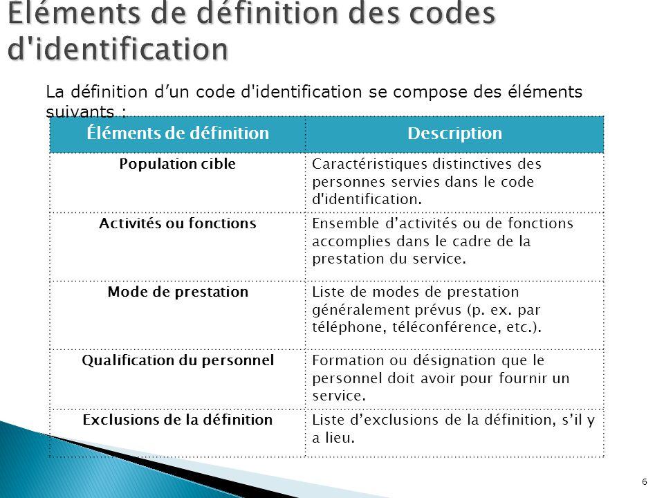 6 Éléments de définitionDescription Population cibleCaractéristiques distinctives des personnes servies dans le code d'identification. Activités ou fo
