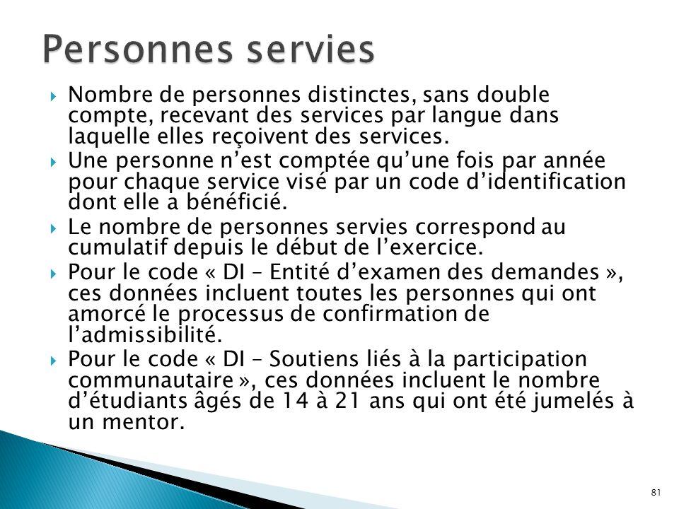  Nombre de personnes distinctes, sans double compte, recevant des services par langue dans laquelle elles reçoivent des services.  Une personne n'es