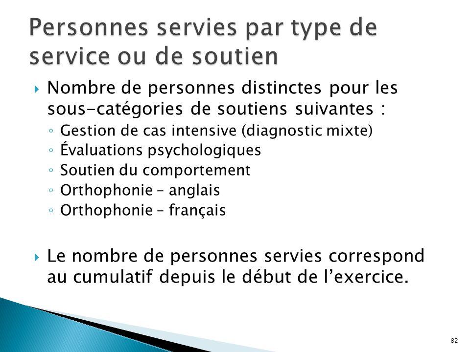  Nombre de personnes distinctes pour les sous-catégories de soutiens suivantes : ◦ Gestion de cas intensive (diagnostic mixte) ◦ Évaluations psycholo