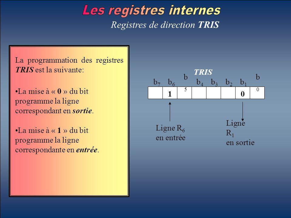 Registres de direction TRIS La programmation des registres TRIS est la suivante: TRIS b7b7 b6b6 b5b5 b4b4 b3b3 b2b2 b1b1 b0b0 01 Ligne R 1 en sortie L