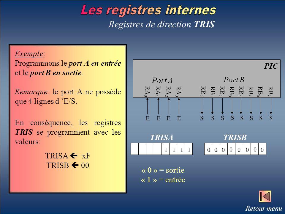 Registres de direction TRIS Exemple: Programmons le port A en entrée et le port B en sortie. Remarque: le port A ne possède que 4 lignes d 'E/S. RA 0