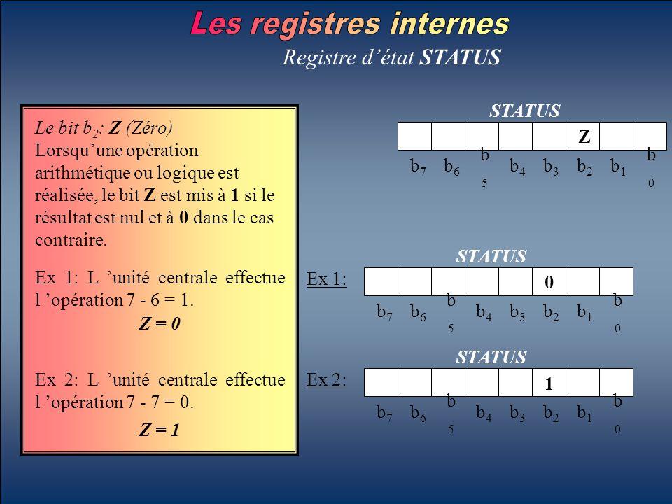 Registre d'état STATUS STATUS b7b7 b6b6 b5b5 b4b4 b3b3 b2b2 b1b1 b0b0 Z Le bit b 2 : Z (Zéro) Lorsqu'une opération arithmétique ou logique est réalisé