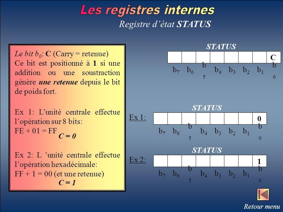 Registre d'état STATUS STATUS b7b7 b6b6 b5b5 b4b4 b3b3 b2b2 b1b1 b0b0 Ex 1: STATUS b7b7 b6b6 b5b5 b4b4 b3b3 b2b2 b1b1 b0b0 b7b7 b6b6 b5b5 b4b4 b3b3 b2