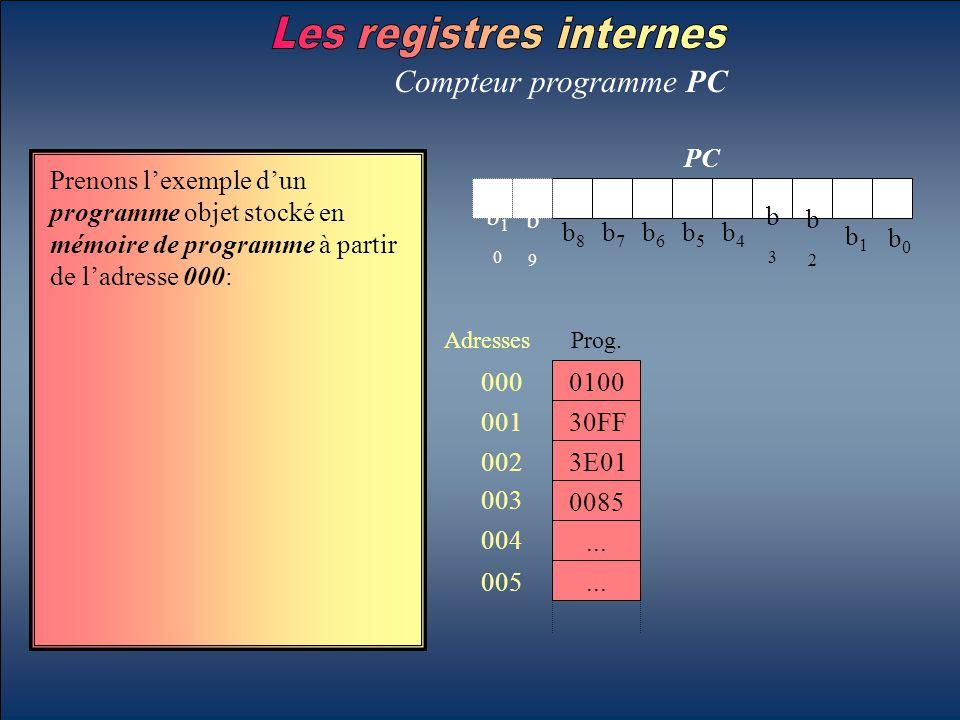 b0b0 b1b1 b2b2 b3b3 b4b4 b5b5 b6b6 b7b7 b8b8 b9b9 b10b10 PC Compteur programme PC Prenons l'exemple d'un programme objet stocké en mémoire de programm