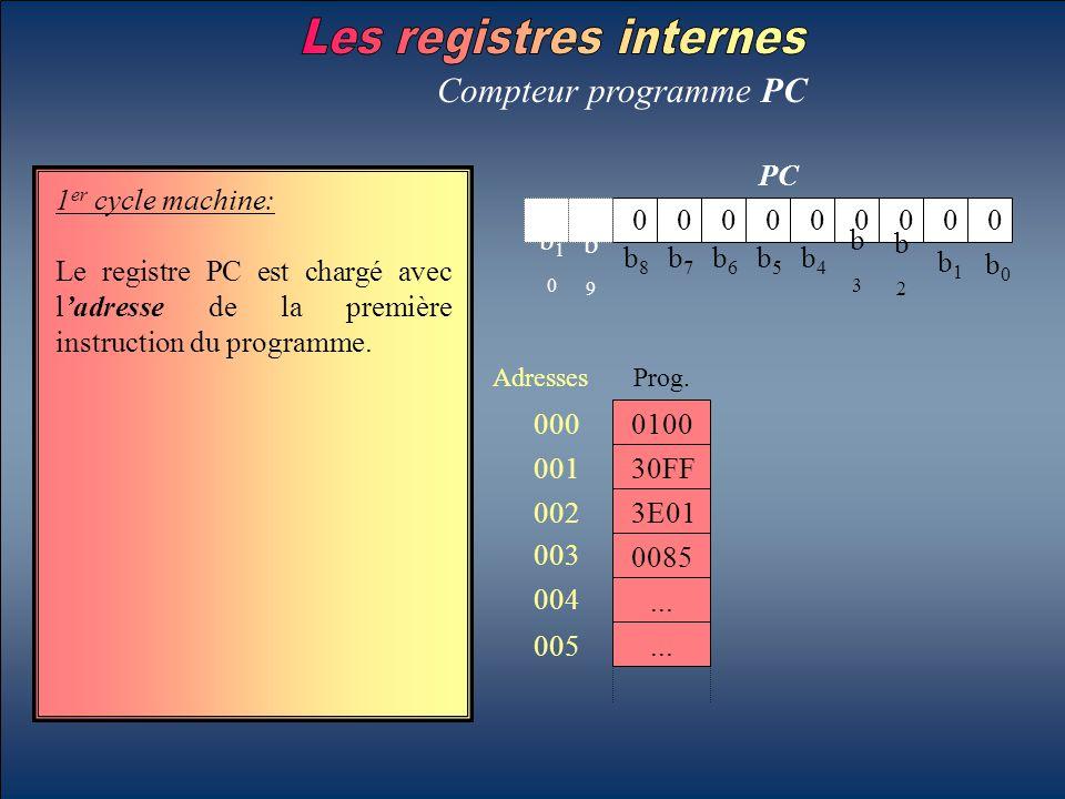b0b0 b1b1 b2b2 b3b3 b4b4 b5b5 b6b6 b7b7 b8b8 b9b9 b10b10 PC Compteur programme PC 1 er cycle machine: Le registre PC est chargé avec l'adresse de la p