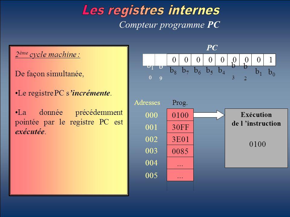 b0b0 b1b1 b2b2 b3b3 b4b4 b5b5 b6b6 b7b7 b8b8 b9b9 b10b10 PC Compteur programme PC 2 ème cycle machine : De façon simultanée, Le registre PC s'incrémen