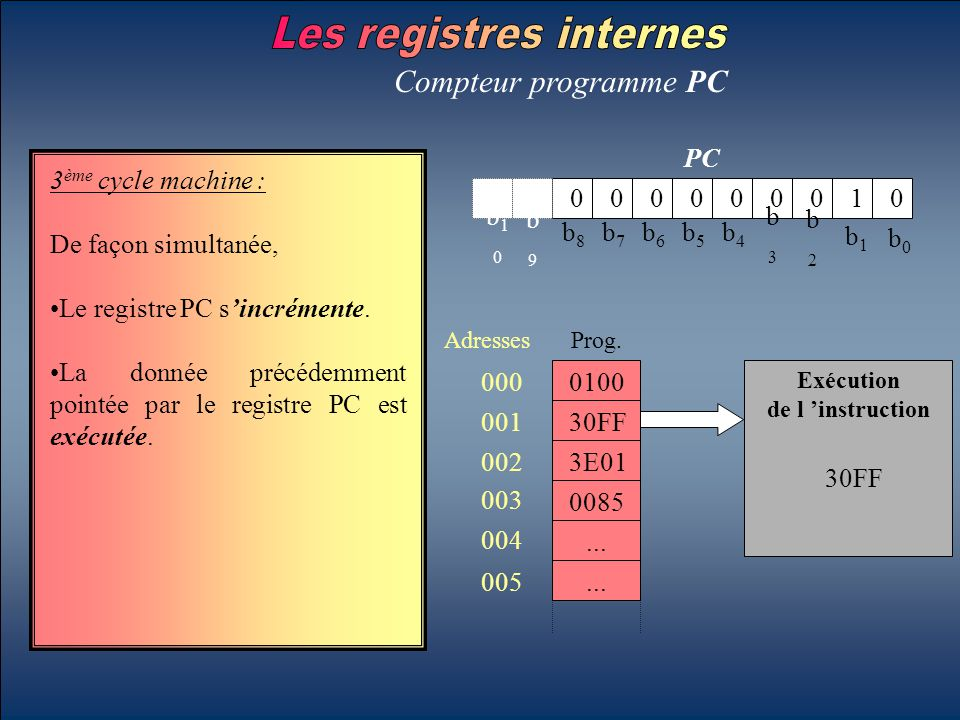 b0b0 b1b1 b2b2 b3b3 b4b4 b5b5 b6b6 b7b7 b8b8 b9b9 b10b10 PC Compteur programme PC 3 ème cycle machine : De façon simultanée, Le registre PC s'incrémen