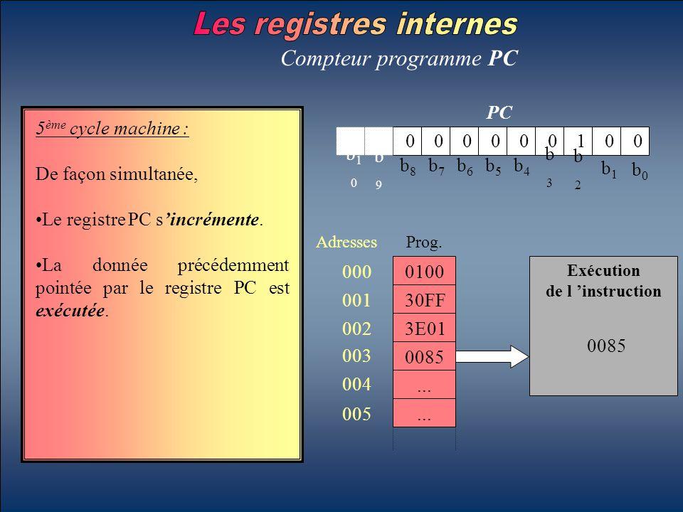 b0b0 b1b1 b2b2 b3b3 b4b4 b5b5 b6b6 b7b7 b8b8 b9b9 b10b10 PC Compteur programme PC 5 ème cycle machine : De façon simultanée, Le registre PC s'incrémen