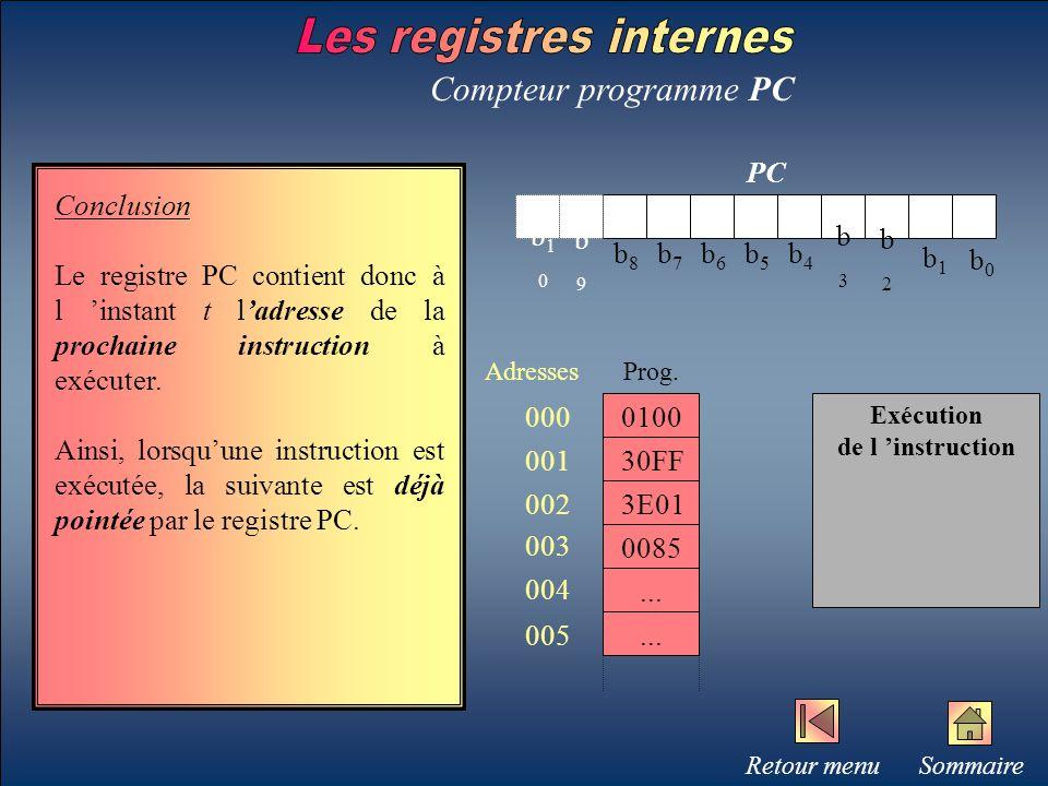 b0b0 b1b1 b2b2 b3b3 b4b4 b5b5 b6b6 b7b7 b8b8 b9b9 b10b10 PC Compteur programme PC Conclusion Le registre PC contient donc à l 'instant t l'adresse de