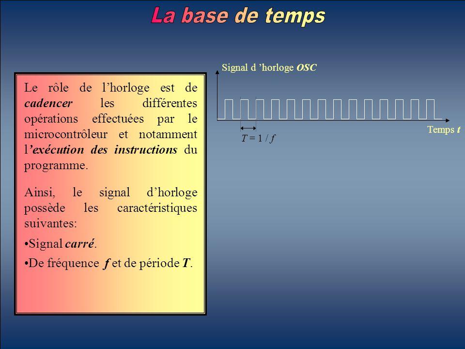 Le rôle de l'horloge est de cadencer les différentes opérations effectuées par le microcontrôleur et notamment l'exécution des instructions du program