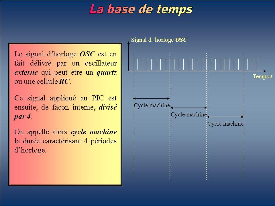 Le signal d'horloge OSC est en fait délivré par un oscillateur externe qui peut être un quartz ou une cellule RC. Signal d 'horloge OSC Temps t Ce sig