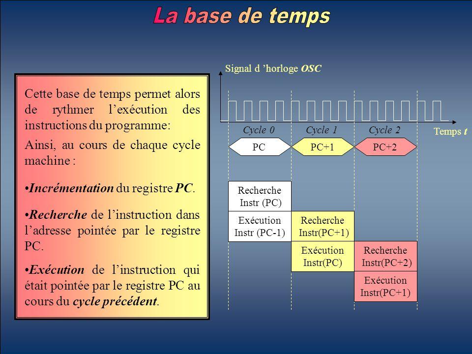 Cette base de temps permet alors de rythmer l'exécution des instructions du programme: Signal d 'horloge OSC Temps t Ainsi, au cours de chaque cycle m