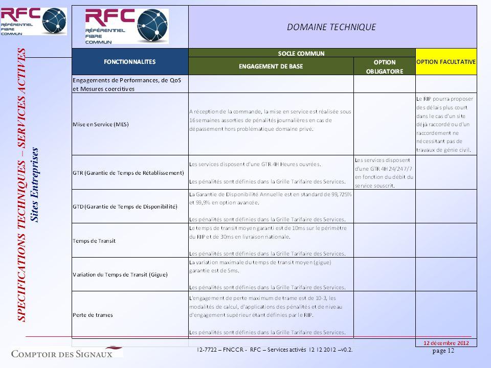 page 12 12-7722 – FNCCR - RFC – Services activés 12 12 2012 –v0.2.