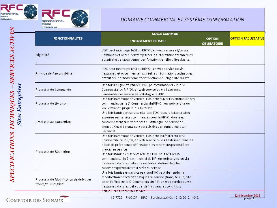 page 13 12-7722 – FNCCR - RFC – Services activés 12 12 2012 –v0.2.