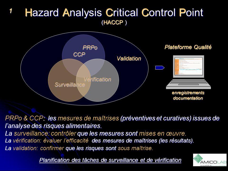 Hazard Analysis Critical Control Point (HACCP ) 1 Planification des tâches de surveillance et de vérification PRPo PRPoCCP Surveillance Vérification V