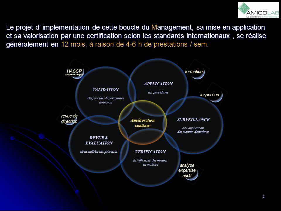 3 Le projet d' implémentation de cette boucle du Management, sa mise en application et sa valorisation par une certification selon les standards inter