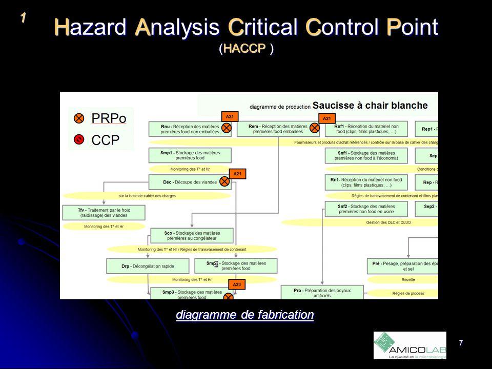 Hazard Analysis Critical Control Point (HACCP ) 1 Flux de fabrication 8