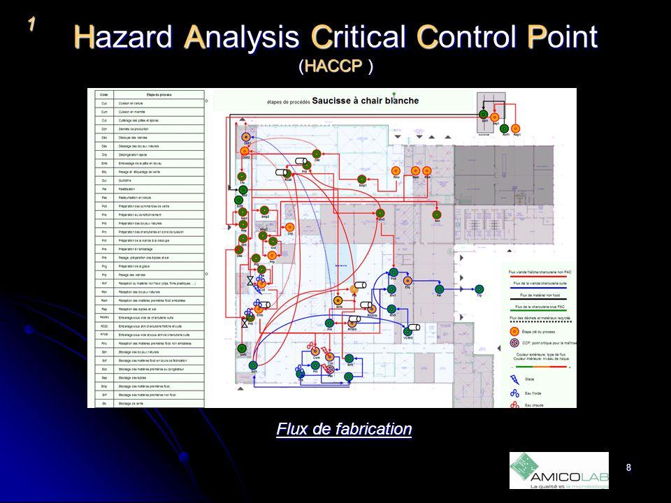 Hazard Analysis Critical Control Point (HACCP ) 1 Evaluation des risques 9