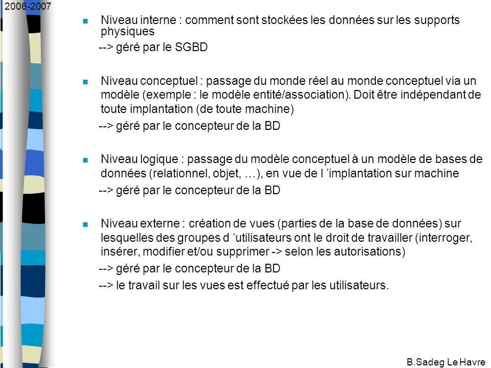 B.Sadeg Le Havre 2006-2007 Niveau interne : comment sont stockées les données sur les supports physiques --> géré par le SGBD Niveau conceptuel : passage du monde réel au monde conceptuel via un modèle (exemple : le modèle entité/association).