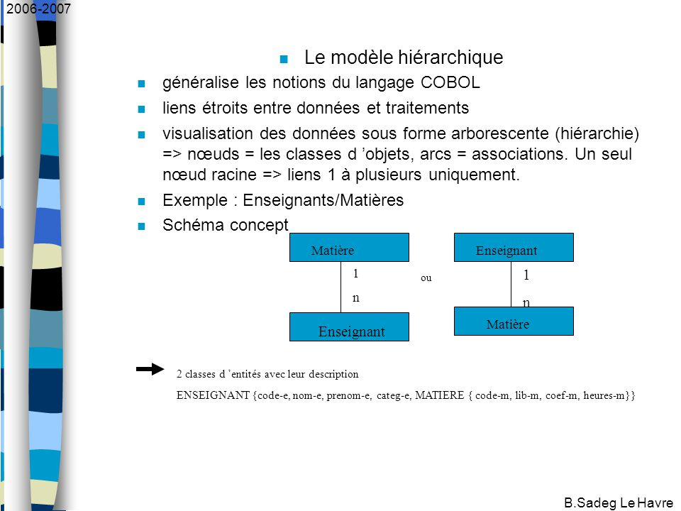 B.Sadeg Le Havre 2006-2007 Le modèle hiérarchique généralise les notions du langage COBOL liens étroits entre données et traitements visualisation des données sous forme arborescente (hiérarchie) => nœuds = les classes d 'objets, arcs = associations.