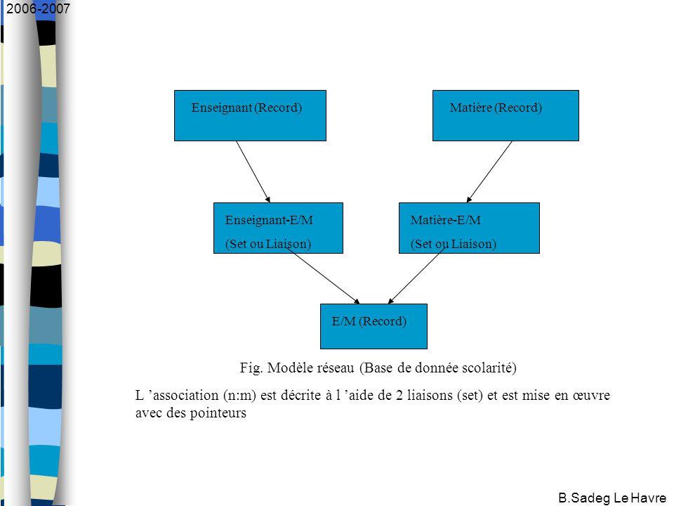 B.Sadeg Le Havre 2006-2007 Enseignant (Record)Matière (Record) Enseignant-E/M (Set ou Liaison) Matière-E/M (Set ou Liaison) E/M (Record) Fig.