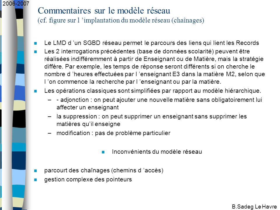 B.Sadeg Le Havre 2006-2007 Commentaires sur le modèle réseau (cf.