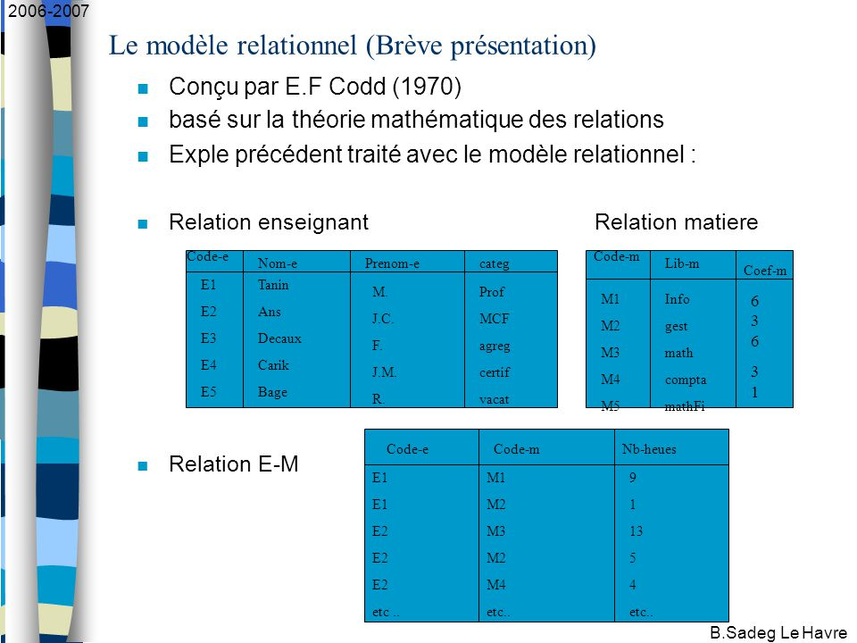 B.Sadeg Le Havre 2006-2007 Le modèle relationnel (Brève présentation) Conçu par E.F Codd (1970) basé sur la théorie mathématique des relations Exple précédent traité avec le modèle relationnel : Relation enseignant Relation matiere Relation E-M E1 E2 E3 E4 E5 Tanin Ans Decaux Carik Bage M.