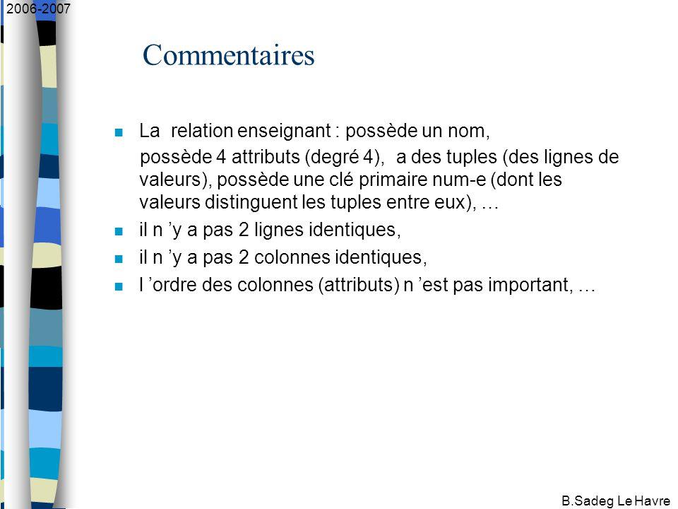 B.Sadeg Le Havre 2006-2007 Commentaires La relation enseignant : possède un nom, possède 4 attributs (degré 4), a des tuples (des lignes de valeurs), possède une clé primaire num-e (dont les valeurs distinguent les tuples entre eux), … il n 'y a pas 2 lignes identiques, il n 'y a pas 2 colonnes identiques, l 'ordre des colonnes (attributs) n 'est pas important, …