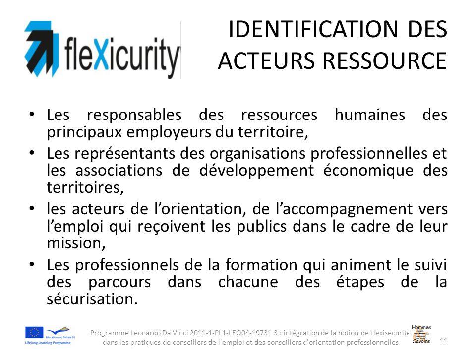 IDENTIFICATION DES ACTEURS RESSOURCE Les responsables des ressources humaines des principaux employeurs du territoire, Les représentants des organisat