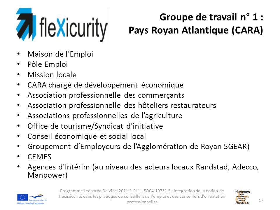 Groupe de travail n° 1 : Pays Royan Atlantique (CARA) Maison de l'Emploi Pôle Emploi Mission locale CARA chargé de développement économique Associatio